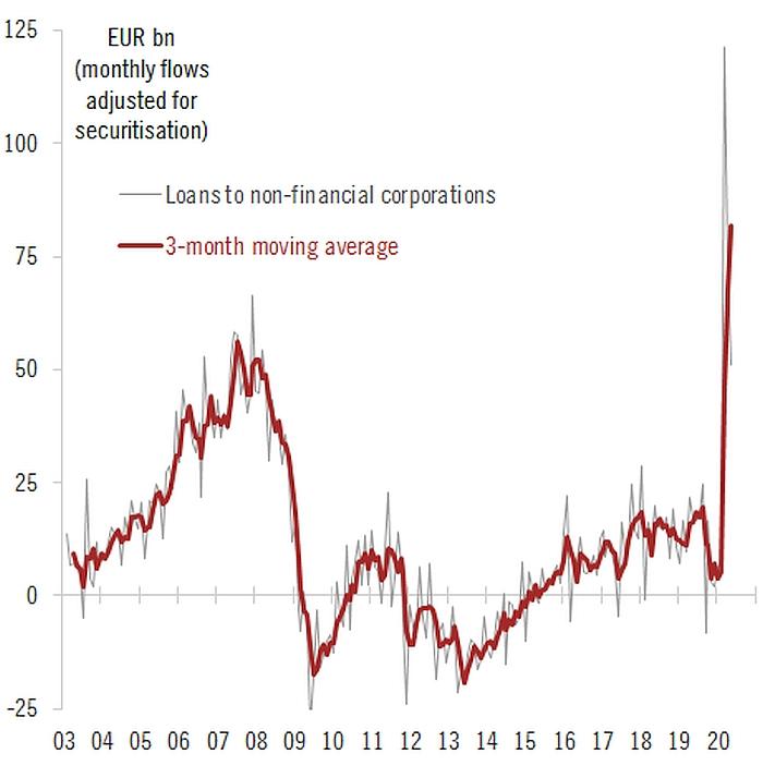 loans_eurozone