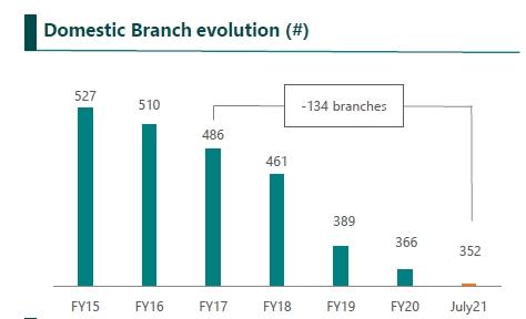 nbg_branches