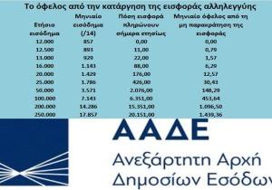 Μόλις 0,79 ευρώ το όφελος από την αναστολή της ειδικής εισφοράς αλληλεγγύης